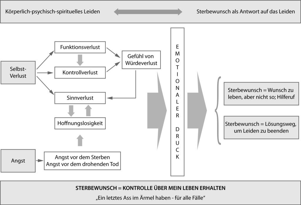Sterbewunsch-Modell